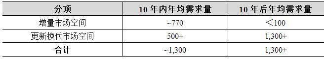 未来国内采棉机市场空间.jpg